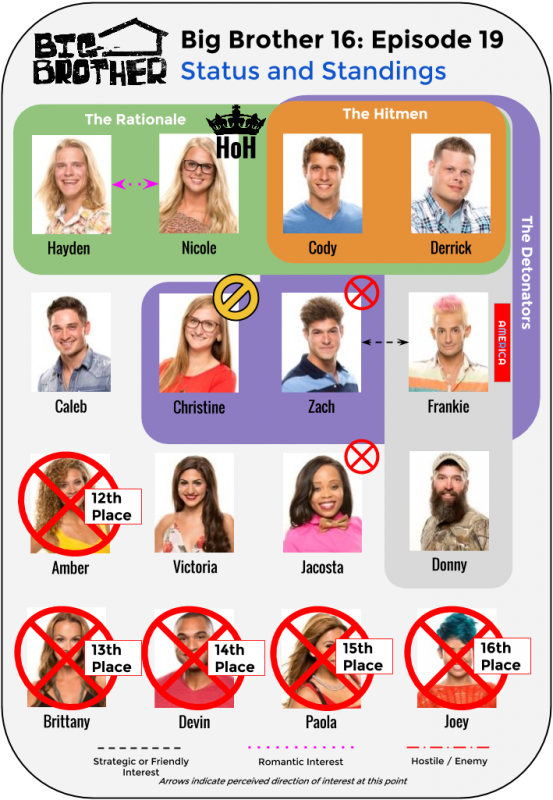 BB16_Ep19_Standings
