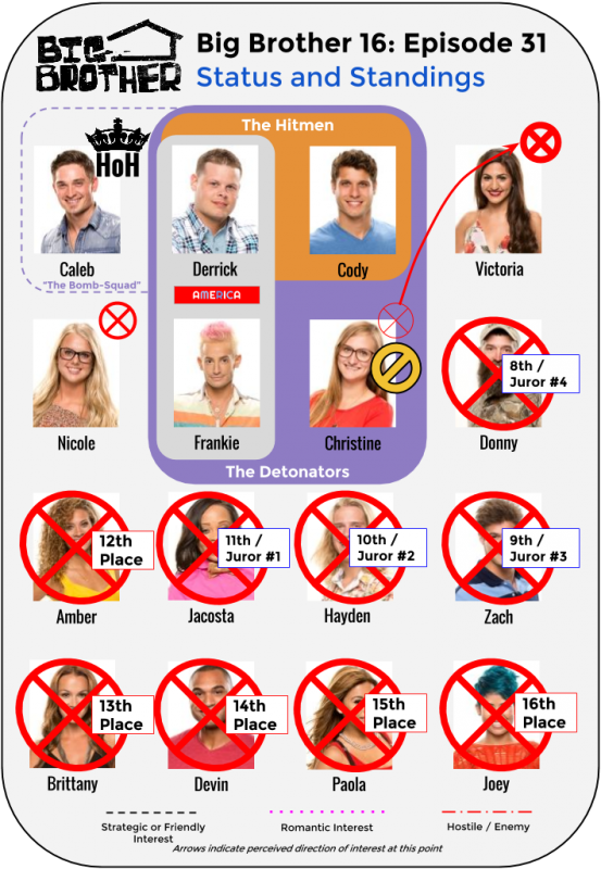 BB16_Ep31_Standings