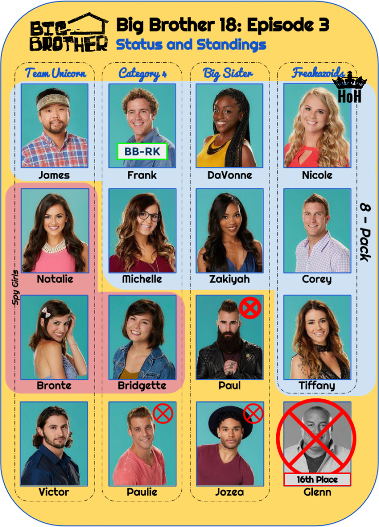 BB18_Ep3_Standings