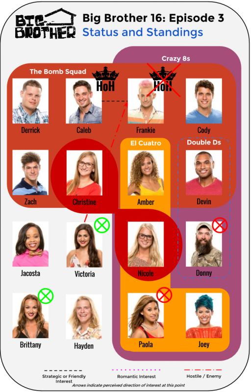 BB16_Ep3_Standings