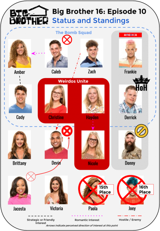 BB16_Ep10_Standings