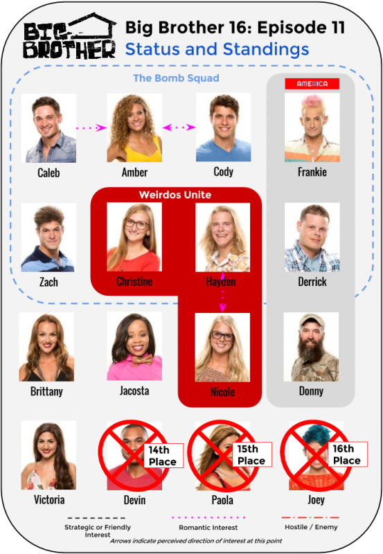 BB16_Ep11_Standings