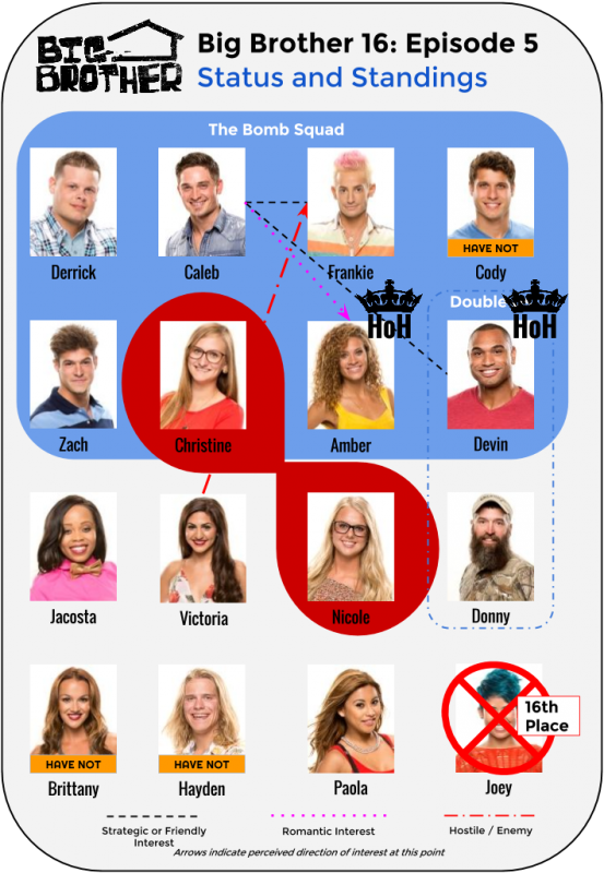 BB16_Ep5_Standings