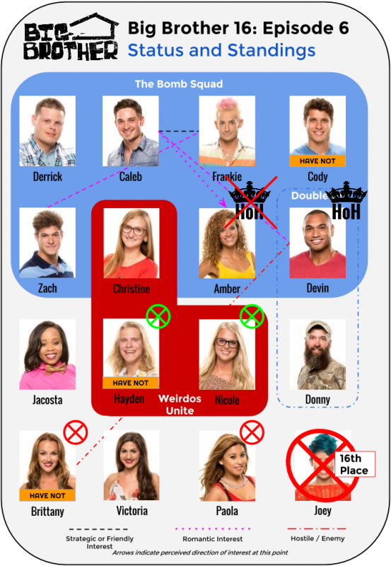BB16_Ep6_Standings