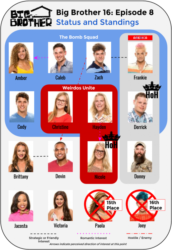 BB16_Ep8_Standings