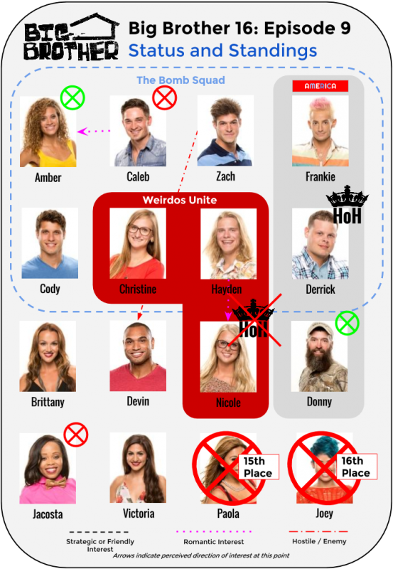 BB16_Ep9_Standings