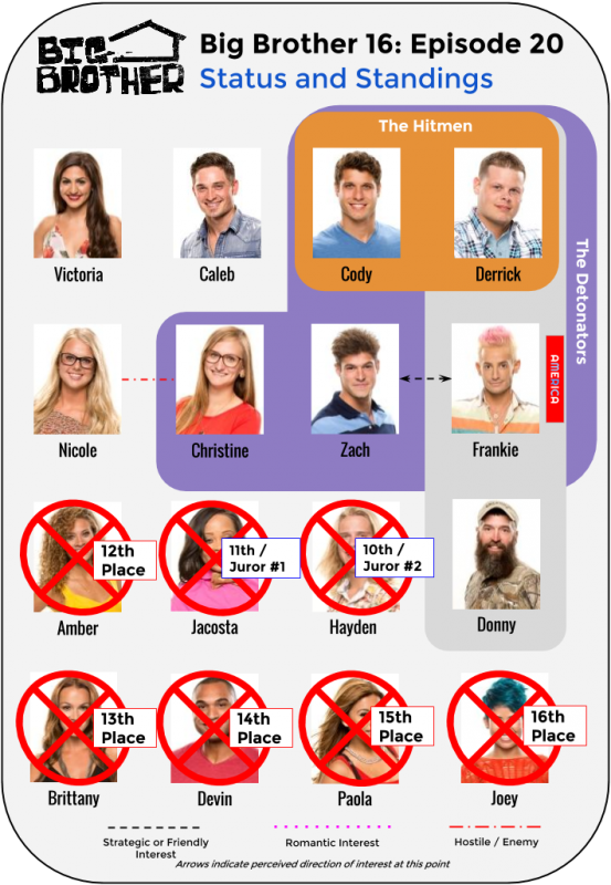 BB16_Ep20_Standings