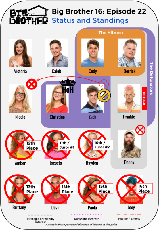 BB16_Ep22_Standings