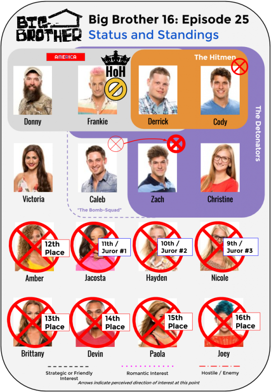 BB16_Ep25_Standings