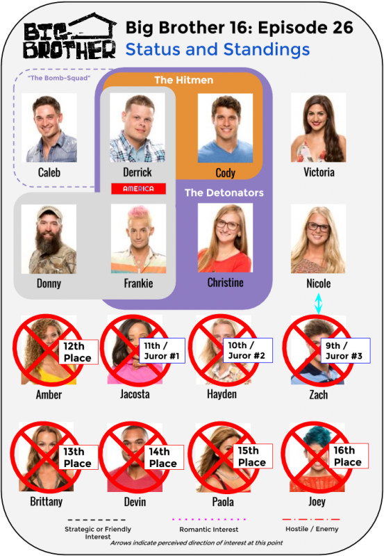 BB16_Ep26_Standings
