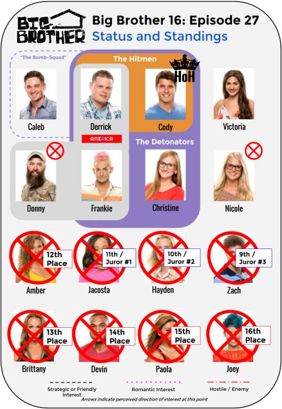 BB16_Ep27_Standings
