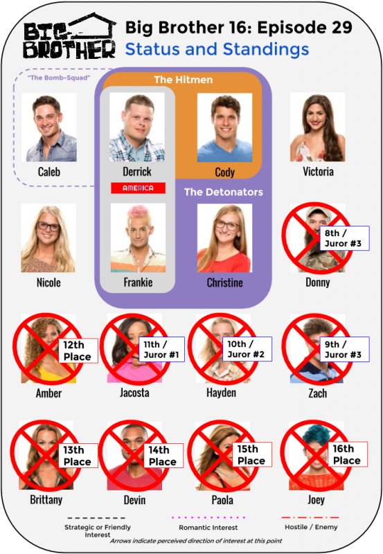 BB16_Ep29_Standings