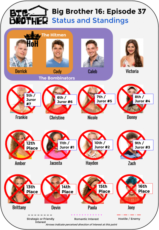 BB16_Ep37_Standings