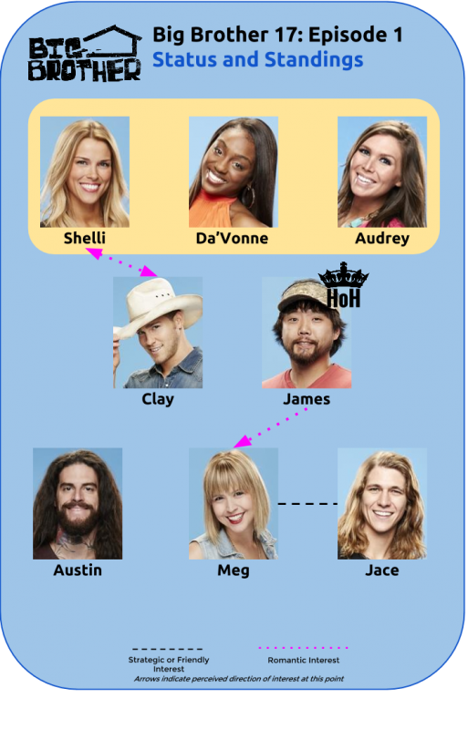 BB17_Ep1_Standings