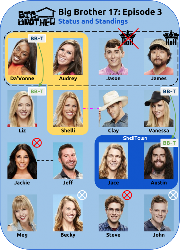 BB17_Ep3_Standings
