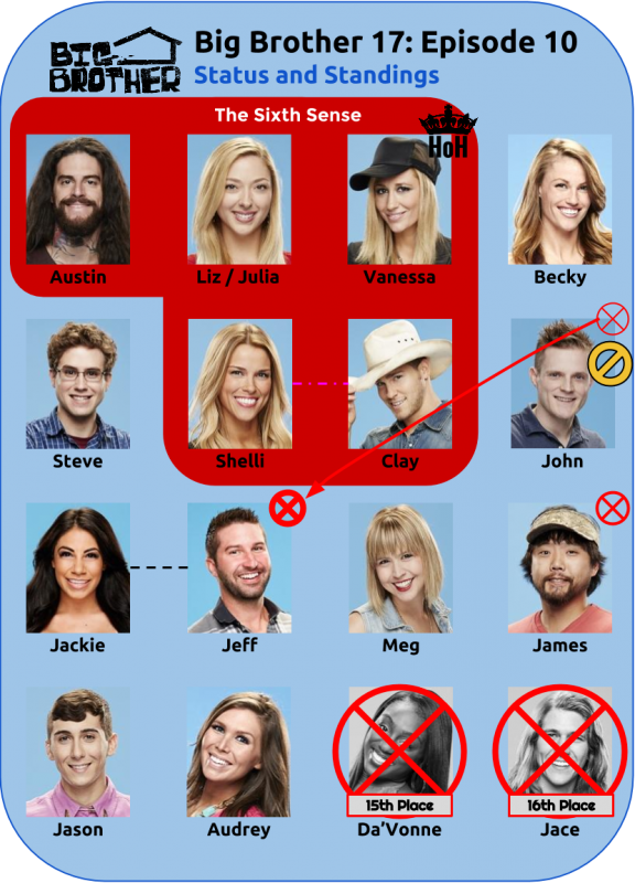 BB17_Ep10_Standings