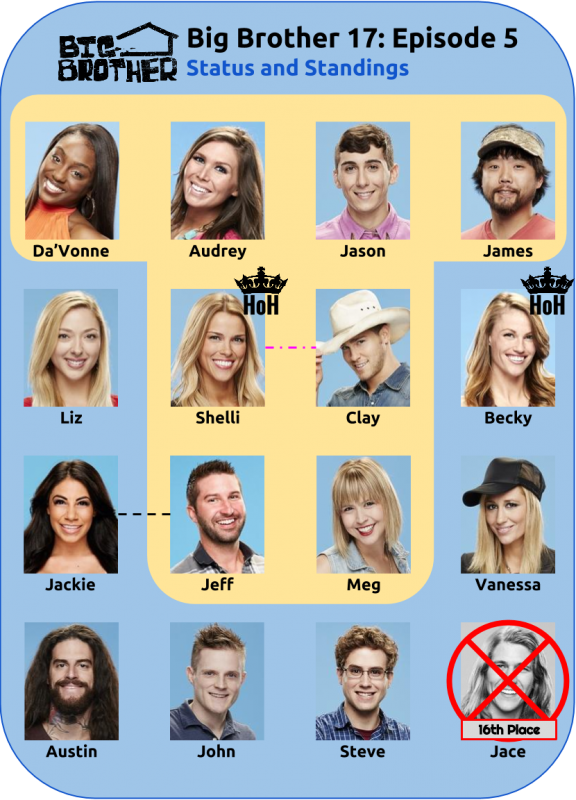 BB17_Ep5_Standings