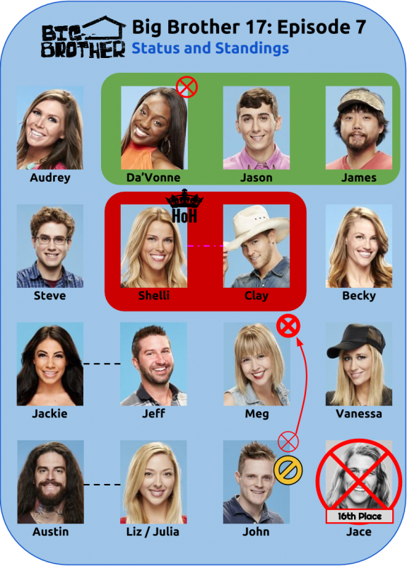BB17_Ep7_Standings