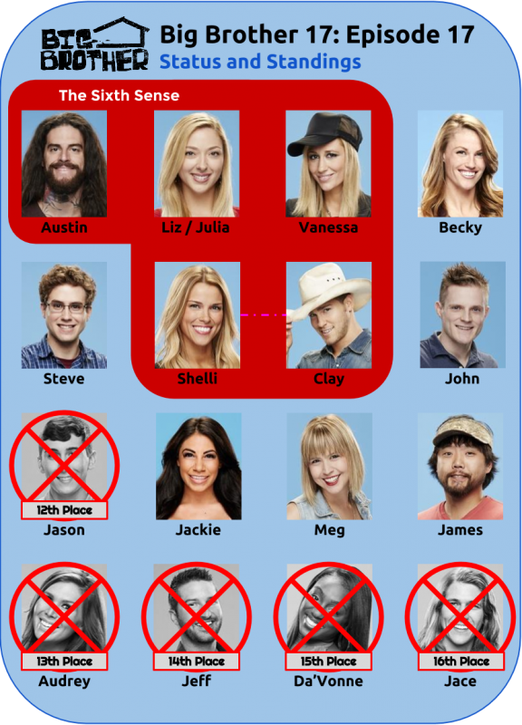 BB17_Ep17_Standings
