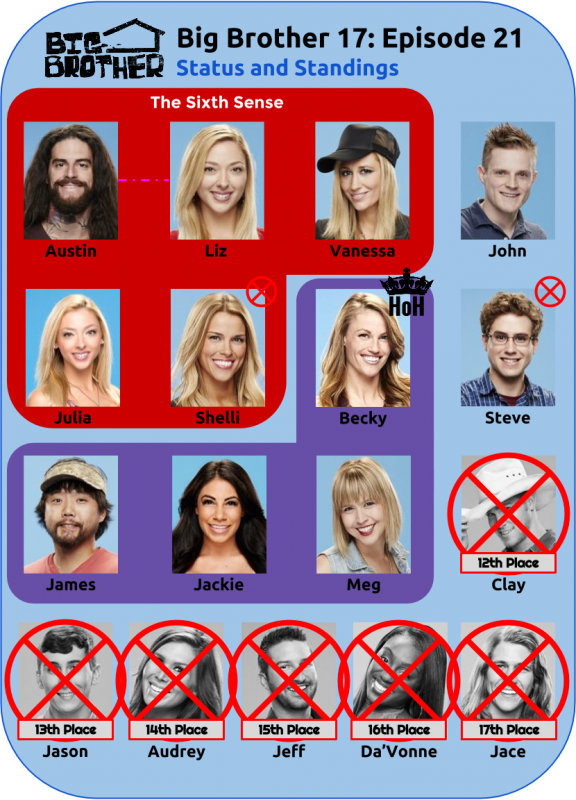 BB17_Ep21_Standings