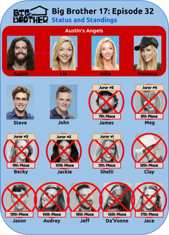 BB17_Ep32_Standings