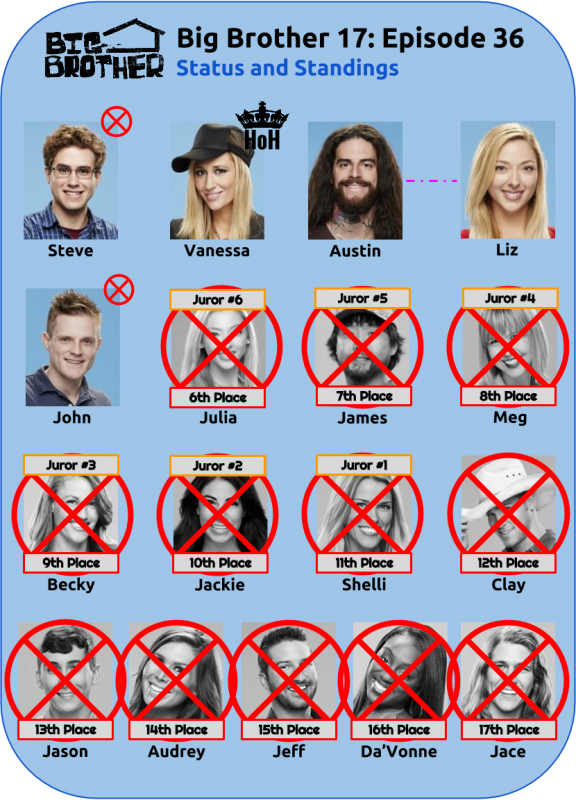 BB17_Ep36_Standings