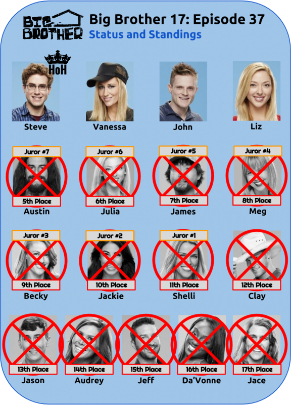 BB17_Ep37_Standings