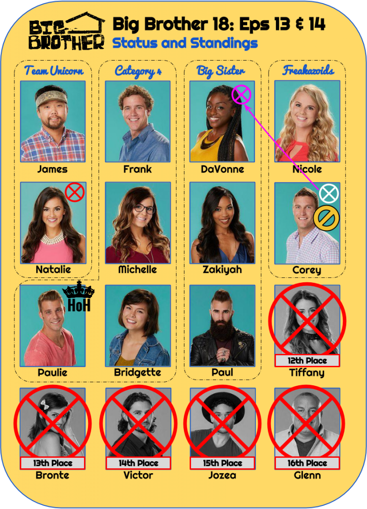 BB18_Ep13_14_Standings